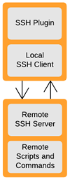 SSH wrapper