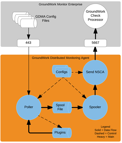 GDMA data and control flow
