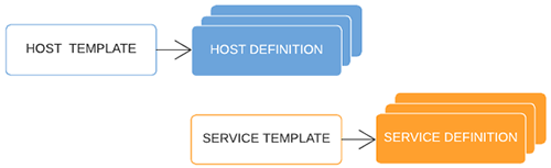 Host and service templates