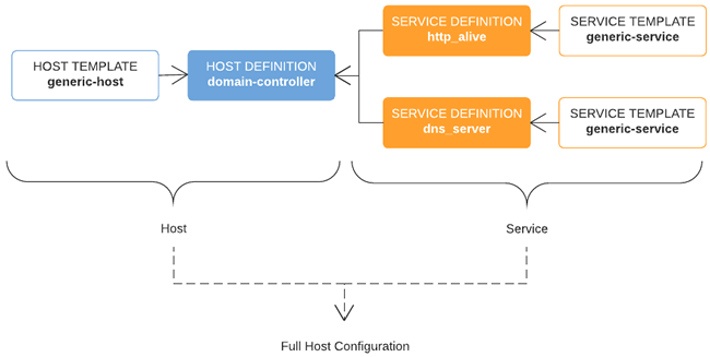 Host and service templates and host and service definitions