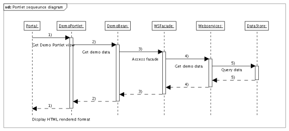 Developing custom portlets tutorial support gwconnect the following sequence diagram illustrates how a datum is fetched from the datastore and displayed in the portal ccuart Gallery